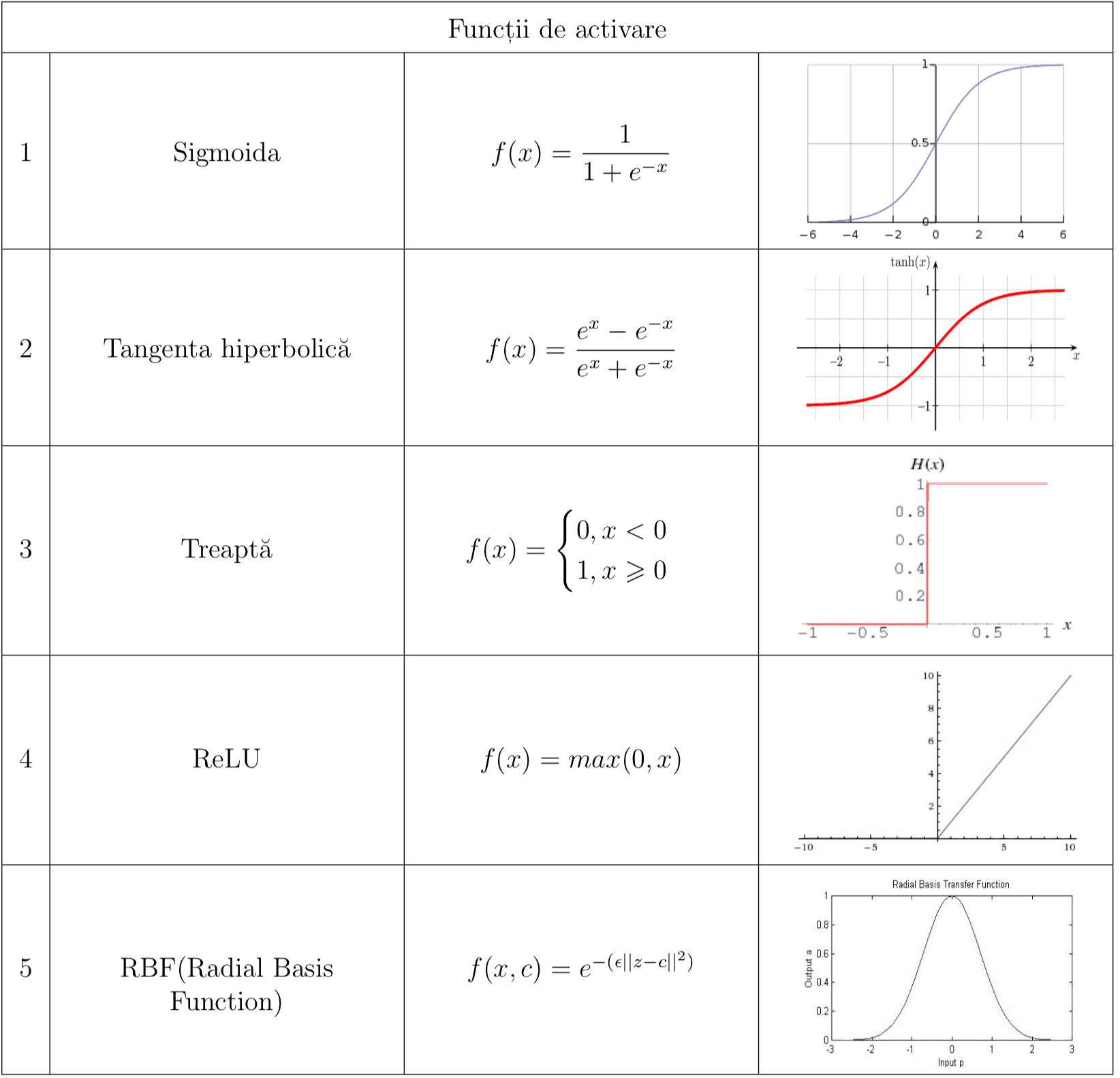 Funcții de activare - Rețele neuronale