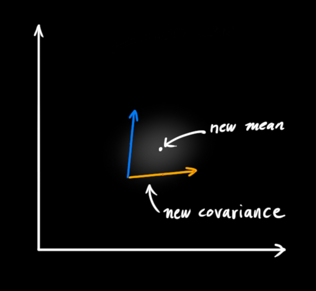 The newly obtained average and covariance are the best estimators.
