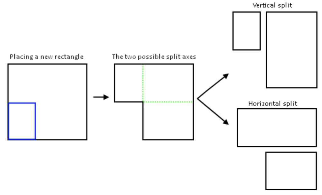 Procesul de scindare al cutiei folosind ghilotina